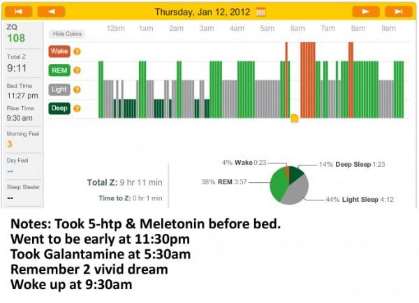 Zeo Graph January 12th 2012 - Galantamine Dream