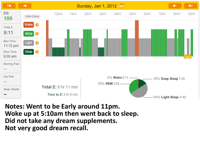 zeo graph for january 1st 2012 on a control night
