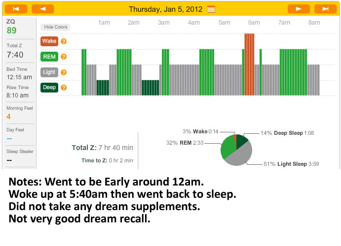 zeo graph for january 5th 2012 on a control night
